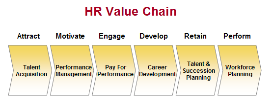 Hr Pulse On Twitter Quot The Human Resources Value Chain