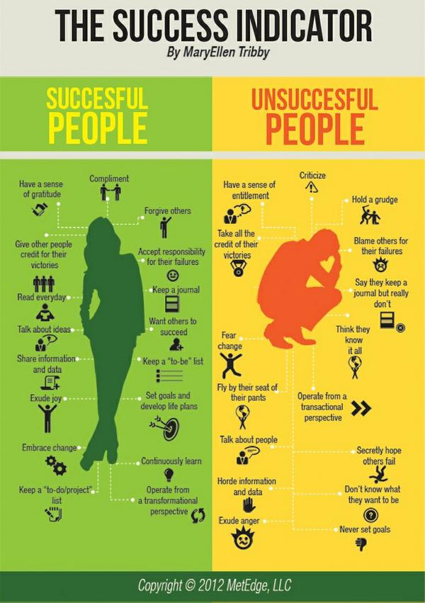 Check yourself -->> Where do you fall on the Success Indicator?  http://t.co/VXdY35KVtf  http://t.co/dRTMmFNceU @madelynblair #leadership