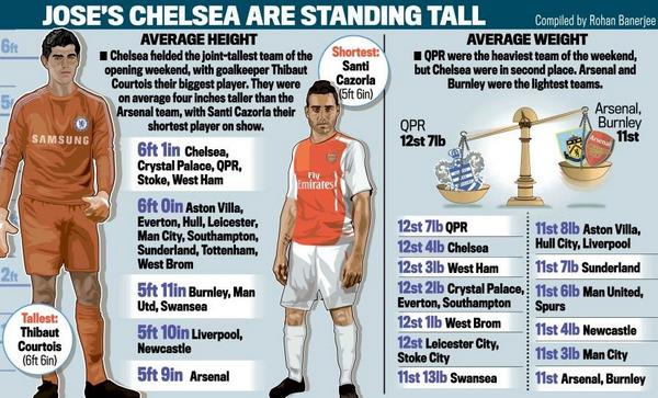 Graphic: Chelsea are the tallest & Arsenal the shortest on