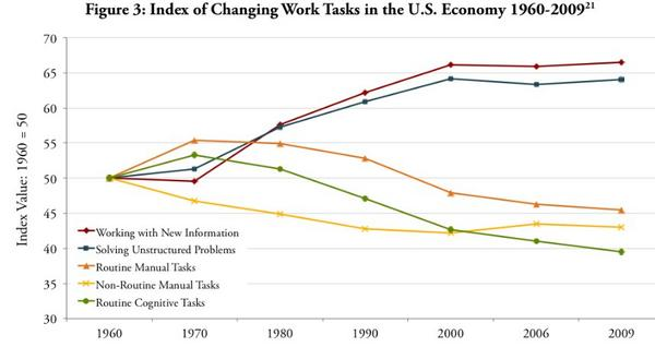 @bjfr refers to this graph to illustrate the changing skill sets in our economy since 1960. #TLDWpeel #peel21st http://t.co/zOHgvFEV7E