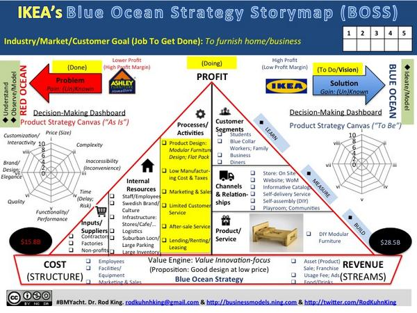 ikeas business strategy The generic business strategies of ikea cost leadership strategy focused cost leadership strategy differentiation strategy focused on differentiation strategies.