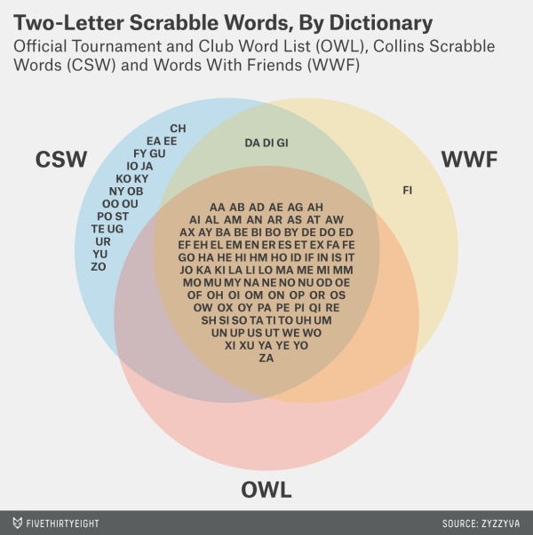 fivethirtyeight on twitter this venn diagram shows the scrabble genome two letter words by dictionary httptcoupe0gbk1yo httptco1p8n3rvihc
