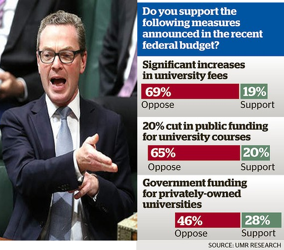 Here's ya mandate, Tony & Chris.  #auspol http://t.co/sxLk6jirAn