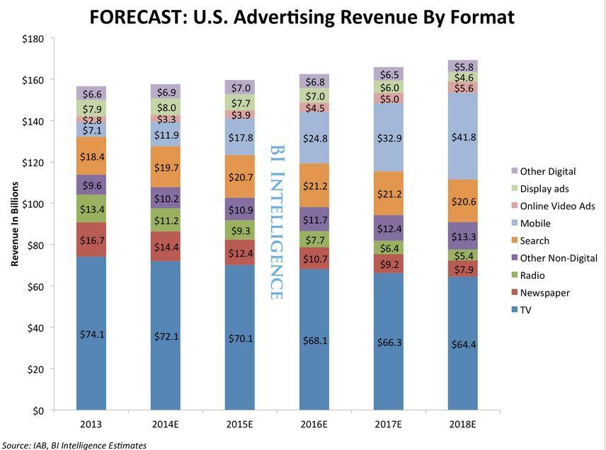 Digital Video Ad Spend is Surging, via @businessinsider http://t.co/LLJA6v585N http://t.co/gLTXNwJCGr