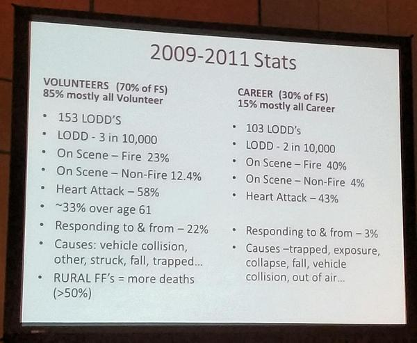 Sobering LODD figures, their causes & differences between career & volunteer depts via @RescueChauffeur http://t.co/0ZjIPzA0Hc