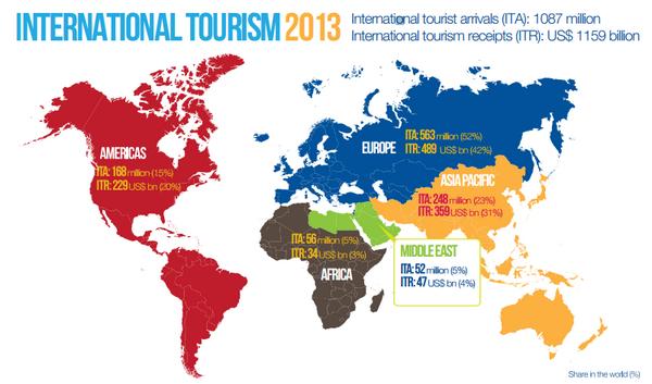 Beautiful Maps On Twitter International Tourism 2013 International Tourist Arrivals Ita 1087 Million Receipts Itr Us 1159 Billion Atunwto