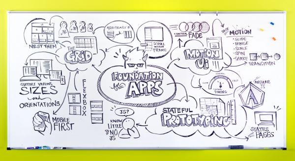 Can't snap clear pics of your whiteboard sketches? Well, we have a little trick you can use. http://t.co/ENDJllyJtk http://t.co/JyficudvRk