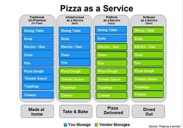 Pizza as a Service is a brilliant analogy for explaining the various cloud computing service models. http://t.co/Fjc3ueIh7B