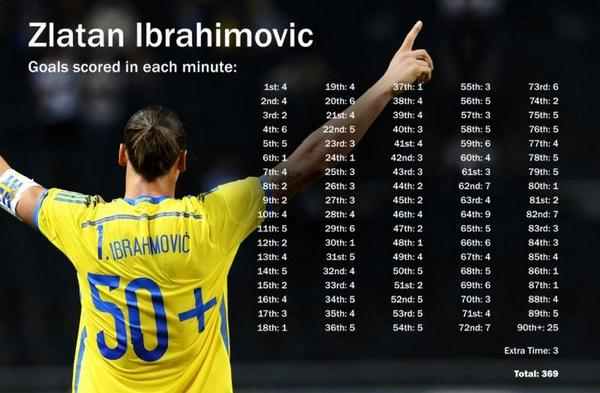 Ibrahimovic has now scored a goal in every single minute of a football match http://t.co/liZSadlgt3 http://t.co/FG2YNeoDsd