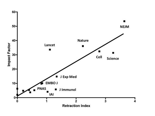 There's a close correlation between the impact factor of journals and number of retractions. http://t.co/3tswFunJN9 http://t.co/zOcgdl7hMs