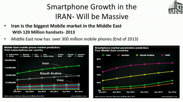Iran has the largest mobile market in the Middle East. via @farshadn who wins the award for most zeal at #bridge2014 http://t.co/2R8jQlrG0Q