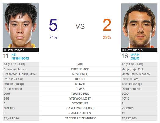 H2H Nishikori-Cilic - US Open '14 - ATP
