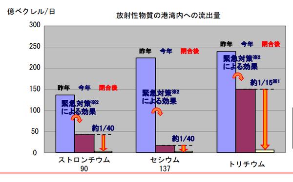 毎日220億ベクレル港湾内に流出してます!(80億Bqじゃなかった)>放射性物質の港湾内への流出量|福島県漁連組合長会議説明資料|東京電力PDF http://t.co/S62J9mWRER http://t.co/ZF2NZRhBeJ