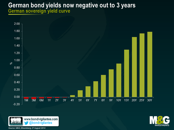 German government bond yields are now negative out to 3 years http://t.co/0482E0tEIJ