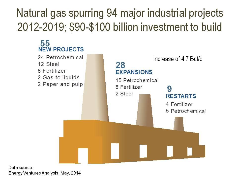 Nat Gas Supply Assoc on Twitter: Nearly 100 major industrial projects are on US horizon due to #natgas, spurring $90-$100 billion in investment. http://t.co/Elqy6pWCQE