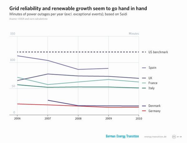 Germany & Denmark w/ highest renewable #wind & #solar #energy have fewest outages & highest reliability http://t.co/PGe03ts00N