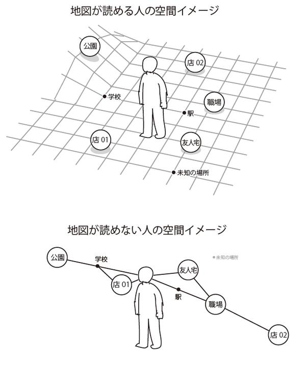 地図が読める人と読めない人の空間認識の違い(一例)。読める人の空間認識方法はだいたい共通してるけど、読めない人に関しては、このパターンに限らずいろいろな方法で自分の生活空間を把握してる。 pic.twitter.com/dX1HSvB4L0