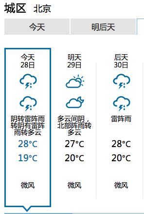 帝都今天是多么复杂的天气:阴转雷阵雨转阴有雷阵雨转多云 http://t.co/fXoLyvmh0L