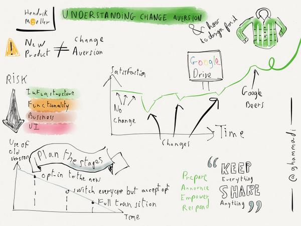 sketchnotes for the presentation