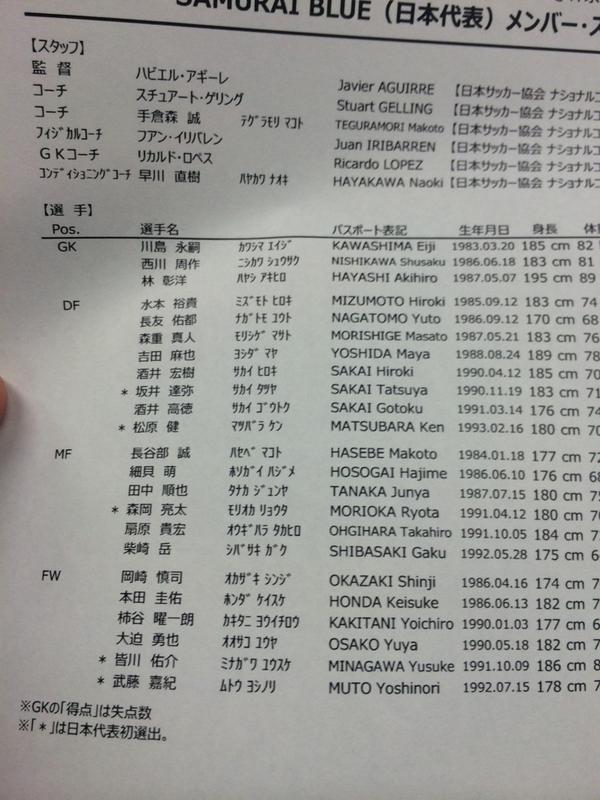 【サッカー】アギーレジャパンメンバー発表!マンU香川は招集されず
