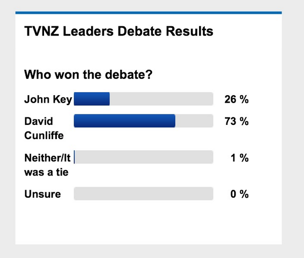 Leaders debate poll on @NewstalkZB tells a different story to the TVNZ text poll... #vote2014nz http://t.co/bvxx3NepGt