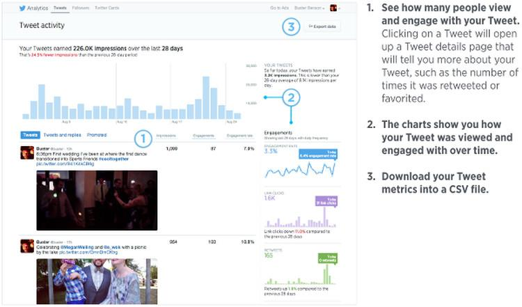 RT @TwitterAdsUK: The Tweet activity dashboard is now available to all. Find out how your Tweets are doing: https://t.co/dvv03HcEP5 http://…