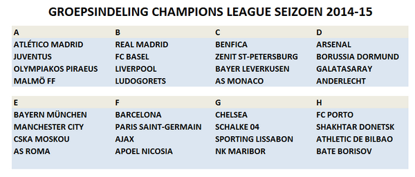 Champions League Loting Picture: Loting Champions League 2015 » VoetbalOnline