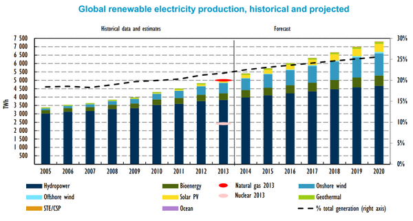 #Renewable #electricity is projected to scale up by 45% from 2013 to 2020- @IEA http://t.co/176b4mII1X #solar #wind http://t.co/kVfMtL46XR