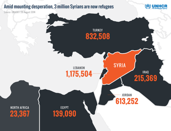 NEW RELEASE: Highest concentrations of Syrian refugees: Lebanon (1.14 million)  Turkey (815,000)  Jordan (608,000) http://t.co/9YMt8DK80U