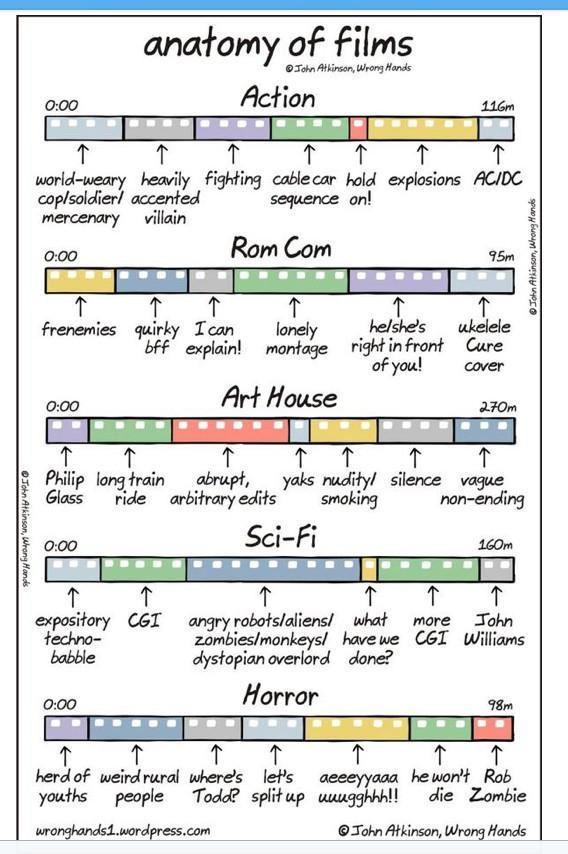 Anatomy of films http://t.co/ERq3DWikxa