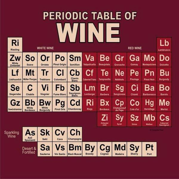 For #wine & #science lovers! Have a great weekend everyone! | http://t.co/cLUGShraqX http://t.co/1CtJcVjmZf