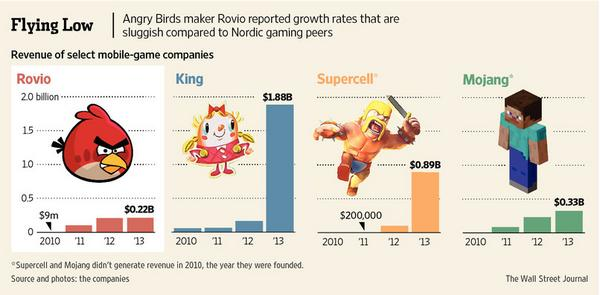 Rovio CEO is stepping down as Angry Birds struggles against stiff competition @svengrundberg http://t.co/Cr43auKwlg http://t.co/IhxHD1gmDj