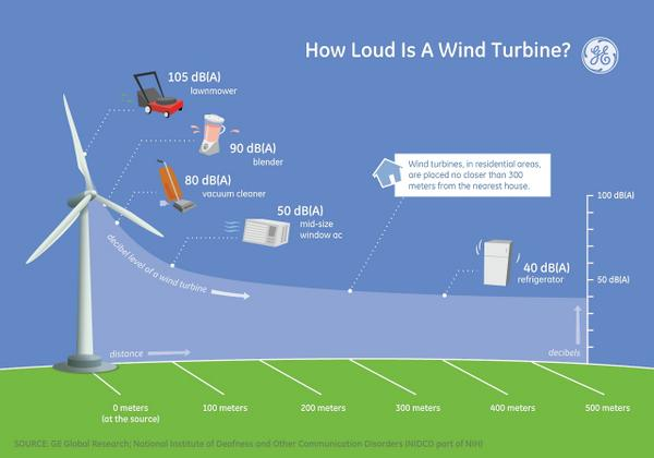 Just how loud is a wind turbine? http://t.co/CQmbtRNjGf http://t.co/Z6FyeyiYb7