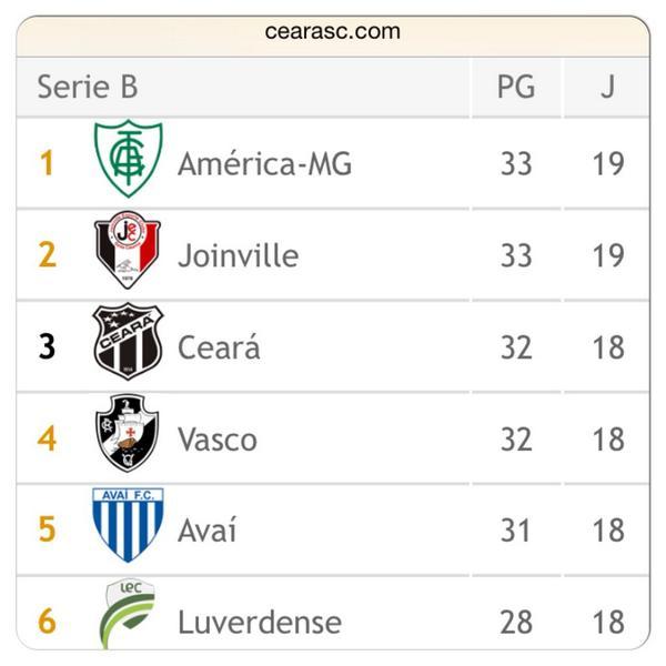 O Xrhsths Ceara Sc Sto Twitter Confira A Tabela Atualizada Do Brasileirao Serie B 2014 Apos Os Jogos De Hoje No Http T Co 1l27mkv8w7 Http T Co Ny2kqxlfbc