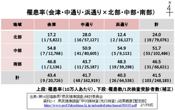 """東京GIGO on Twitter: """"なお、白地図、χ2及びFisherの正確確率の計算は ..."""