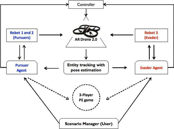 追跡‐回避ゲーム(pursuit-evasion game)。エージェントが追跡者と逃亡者に分かれて実施するゲーム理論のモデルの一つ。PEゲームを応用したアルゴリズムを使用することでUGV/UAVの対テロ戦闘能力を向上できる。