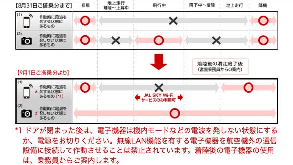 飛行機内で電子機器を使用する場合の規制内容が、明日9月1日から変わりますよ〜!電波を発しない電子機器については常に使えるようになります。(ただし各航空会社の規定によるので詳しくはご参照下さい。画像はJALのものです。) pic.twitter.com/uZ2RoI5UZa