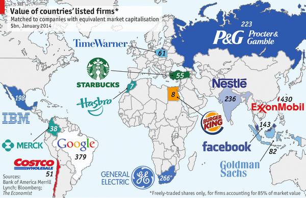 巨大グローバル企業の仕組みは、既に旧来の国家統治システムを超えていると思うけれど、改めて規模感で比較すると実感が湧くなー。 http://t.co/a8z3Ma0xrH http://t.co/14kmjdSuGA