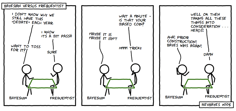 Bayesian vs Frequentist