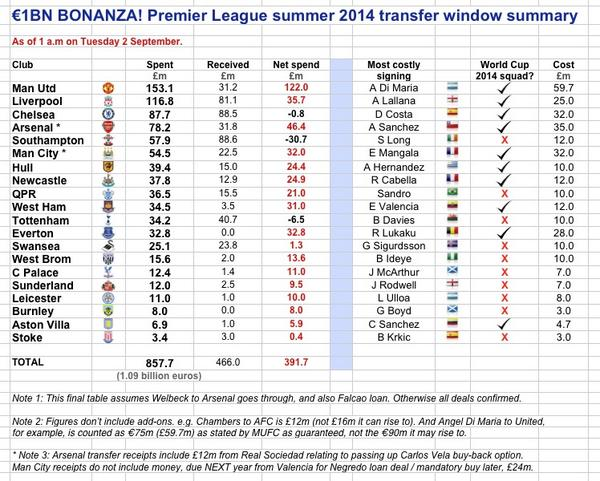 The €1bn window: Man Uniteds €122m net spend, Arsenal €46.4m, Liverpool €35.7m & more