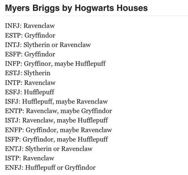 Mbti Harry Potter Houses All mbti on twitter:
