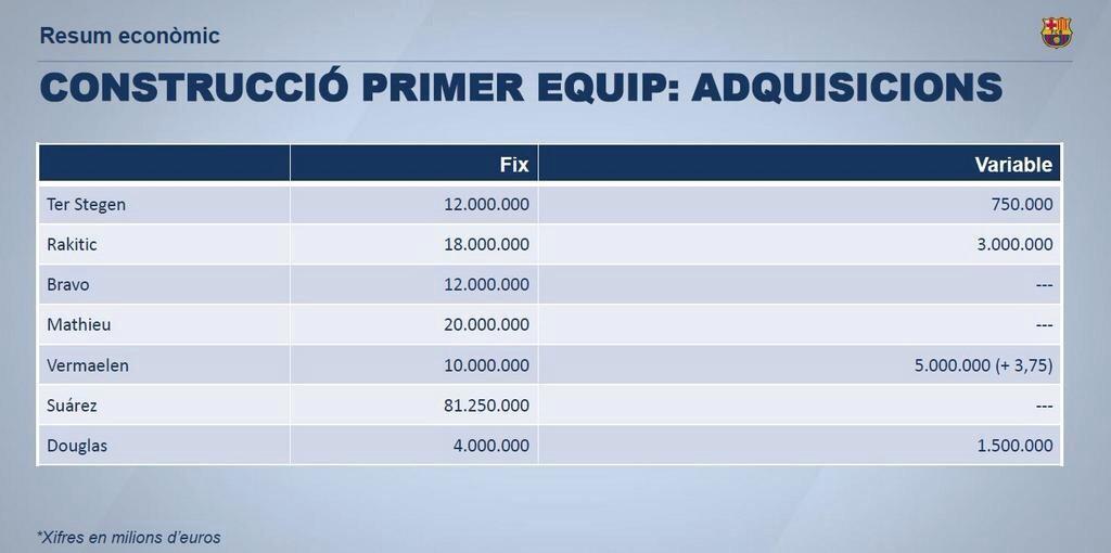 El FC Barcelona desvela el coste real de los fichajes de este verano
