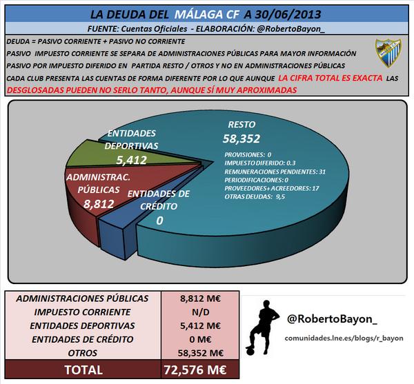 Deuda del Málaga C.F. a 30/06/2013 BwhaOd3IgAAXiJ6
