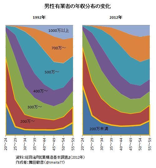 男性有業者の年収分布の変化。分布曲線を何本も描くより,こういう面グラフの方がいいと思うな。年収300万未満の層の増加に注目。