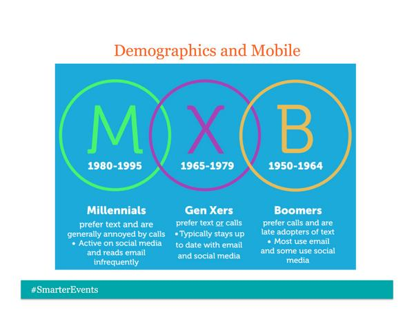 Demographics: How Different Generations Use Mobile Devices. #eventprofs #meetingprofs http://t.co/UUQCQwbE4l