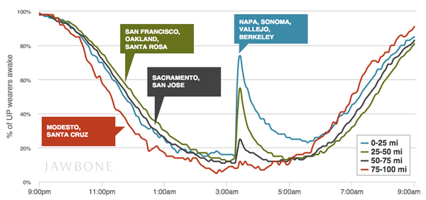 This is DAMN cool. Jawbone data on how the Napa earthquake affected nearby sleepers. https://t.co/b7xWcSZiY9 http://t.co/vcibsPUZzJ