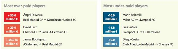 Transfer value calculator: Man United ripped off for Di Maria; Balotelli a bargain for Liverpool
