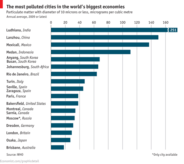 Bwmep7UIEAAXIfc - The world's most polluted cities - Facts and Trivia
