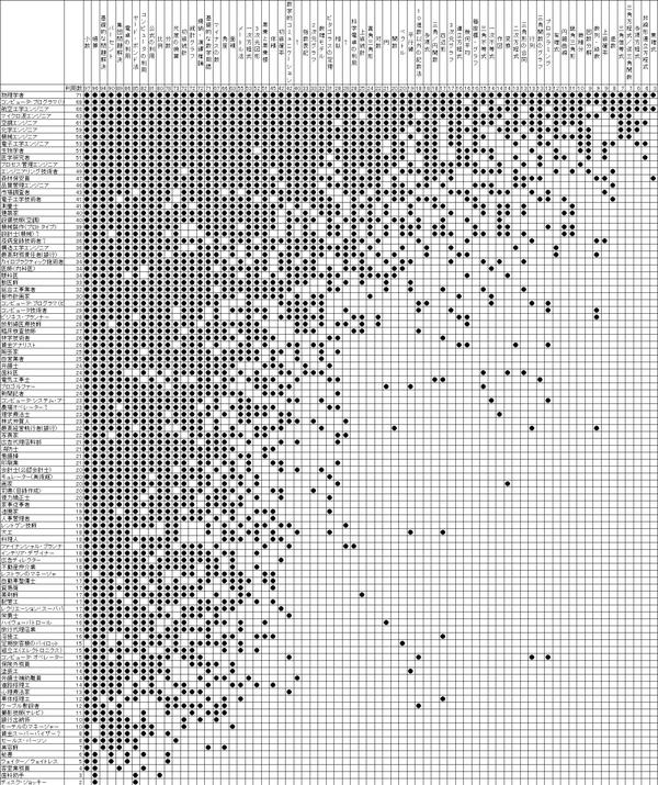 数学なんていつ使うの?という質問にガチに答えるとこうなった元記事:100の職業でどんな数学を使うのか1枚の表にまとめてみた bit.ly/Pa2OIp pic.twitter.com/AQ3luQvZJm
