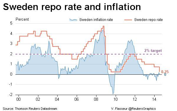 Sweden: CPIF inflation and core CPIF inflation dip in October
